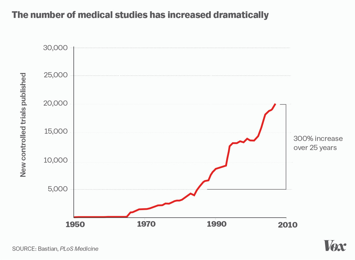 medical studies