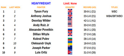 hvy 110220 - Bad Left Hook Boxing Rankings (Nov. 2, 2020): Davis joins Canelo as only fighters ranked in two divisions