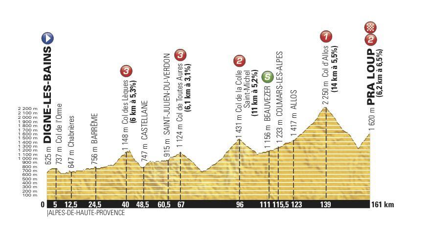 Stage 5 Dauphiné
