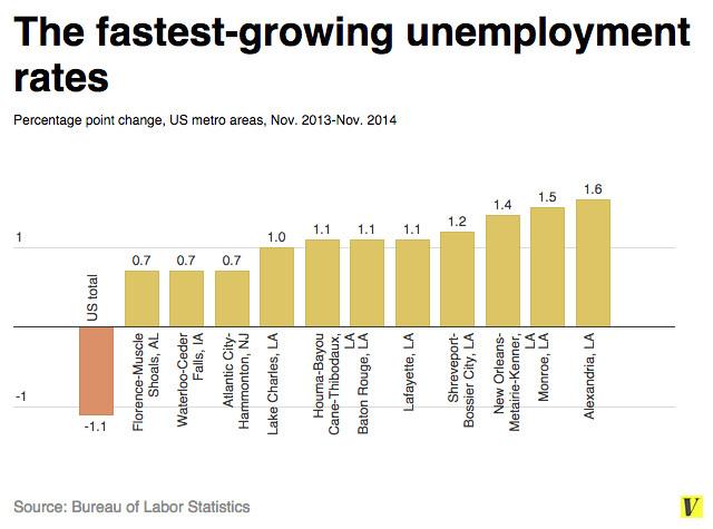 Metro area unemployment rates