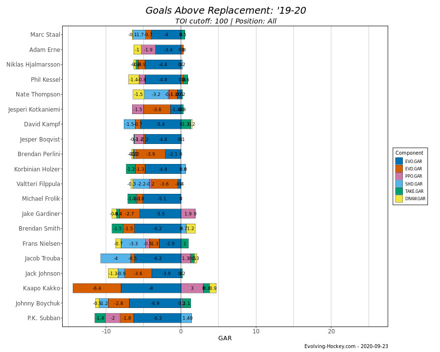 Lowest GAR's in the NHL for the 2019-20 Season
