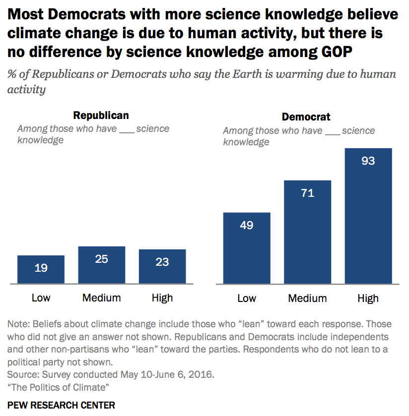 partisan knowledge effects