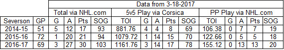 Damon Severson Production as of 3-18-2017