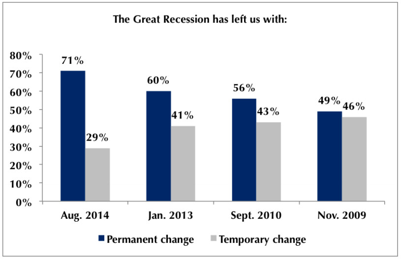 Recession effects permanent