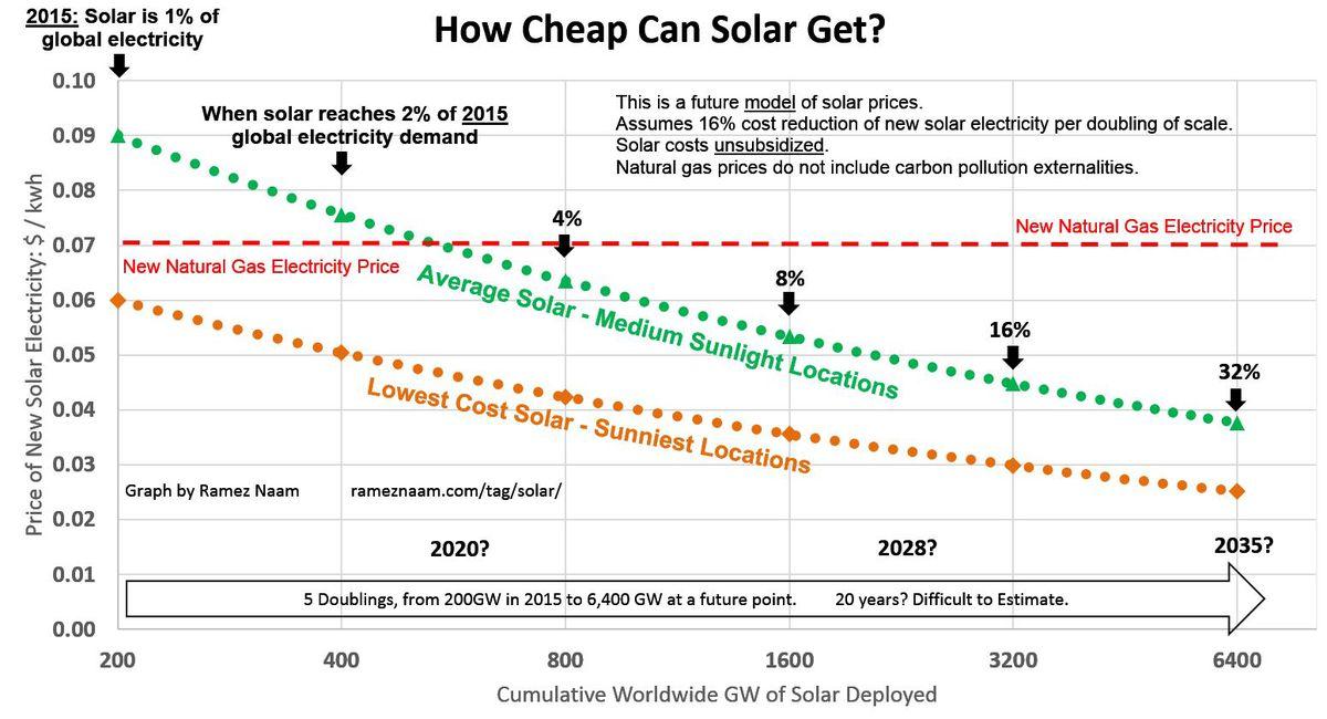 future solar costs