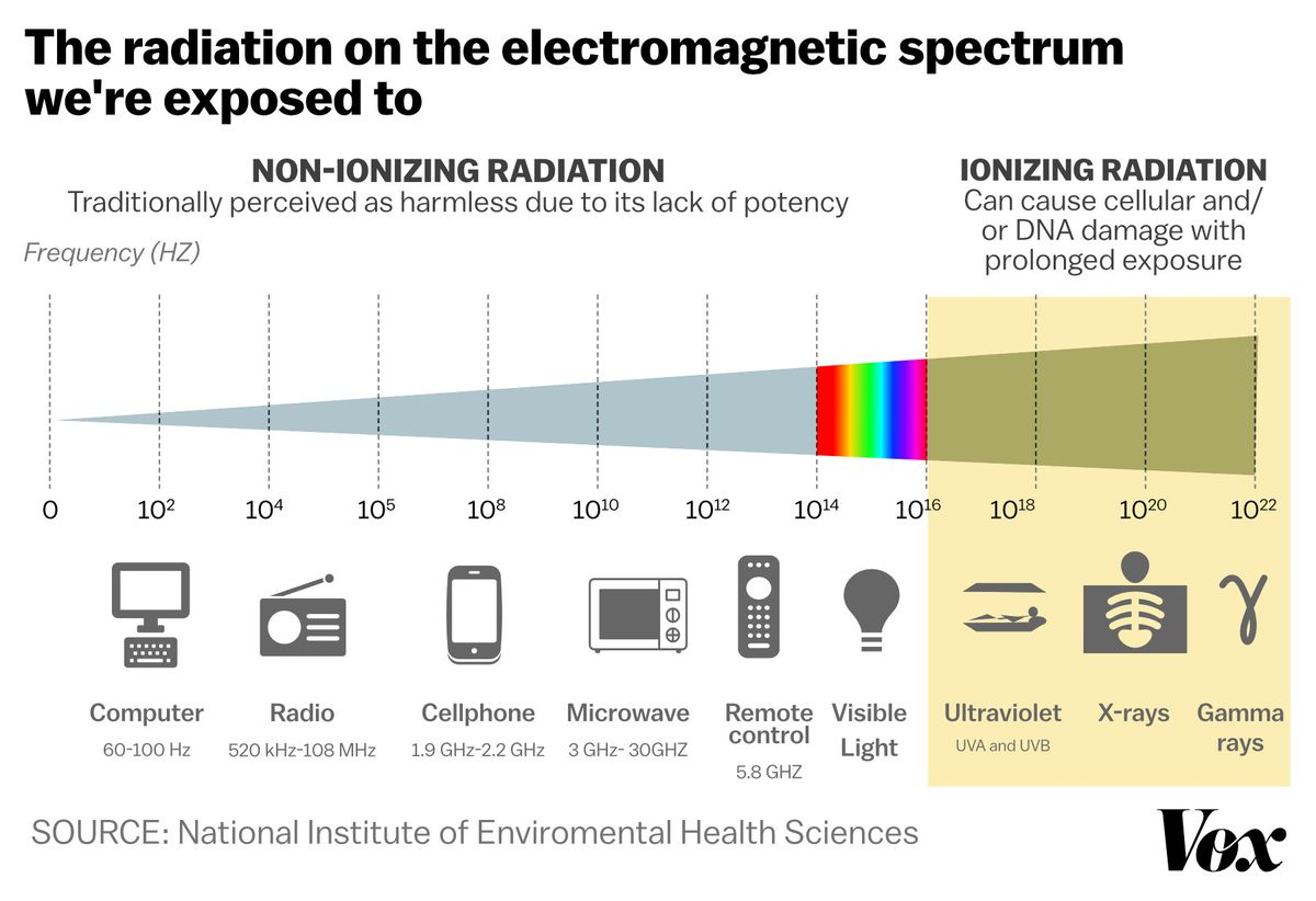 Cellphones radiation and miscarriage scientists find link in new