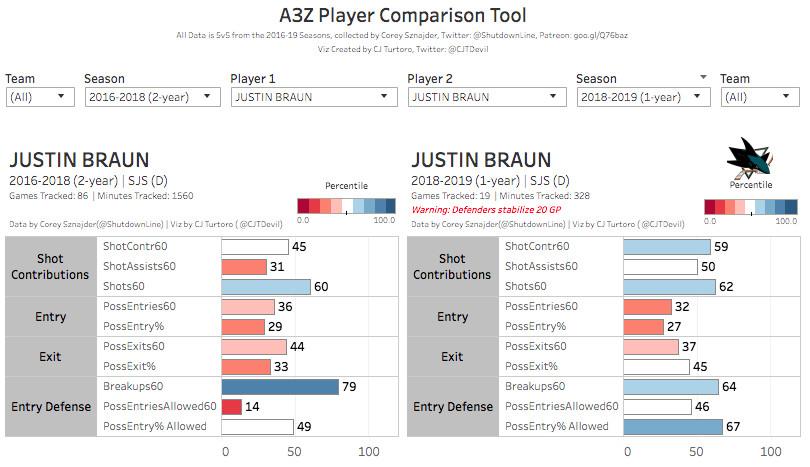 Justin Braun of the San Jose Sharks traded to the Philadelphia Flyers