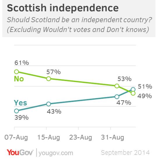 YouGov Sept Scottish Independence Poll