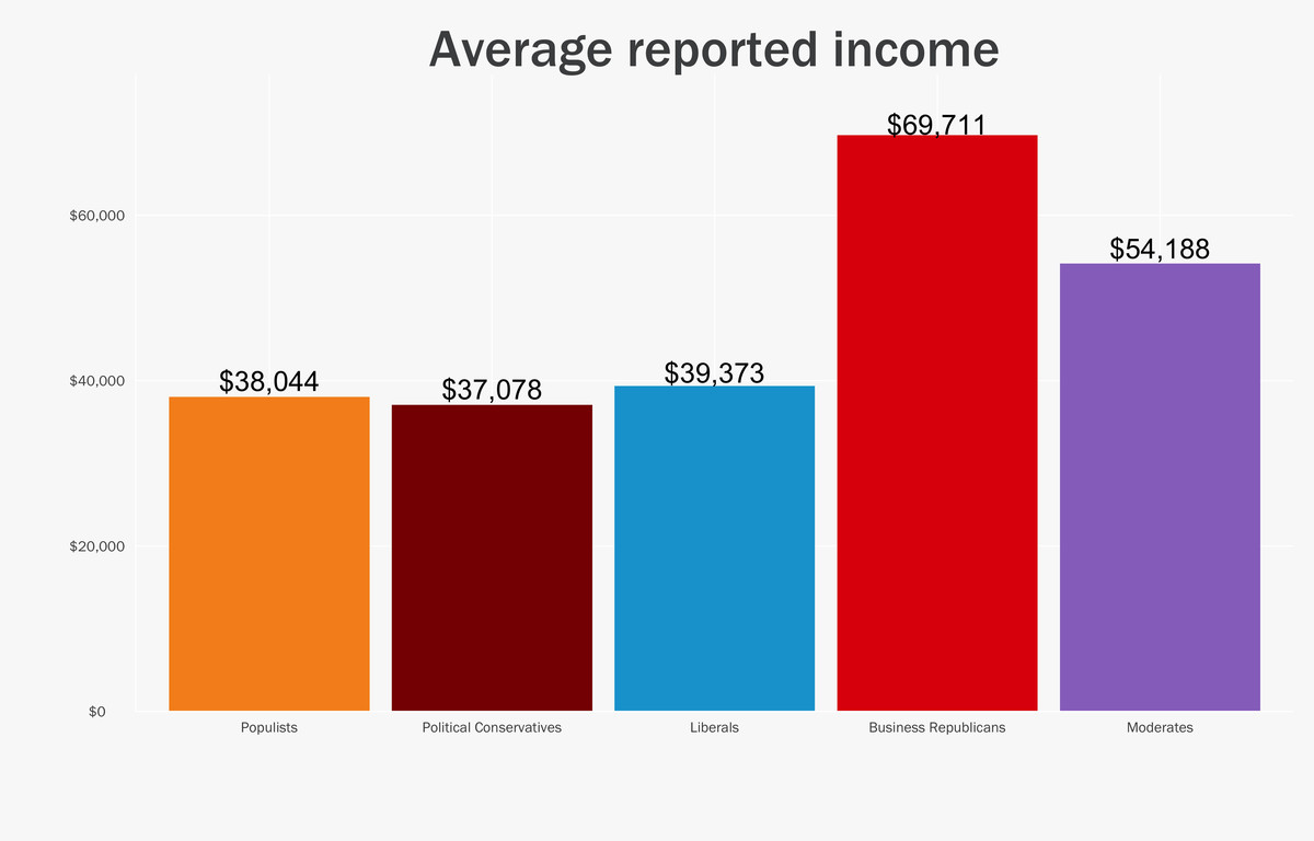 income and ideology