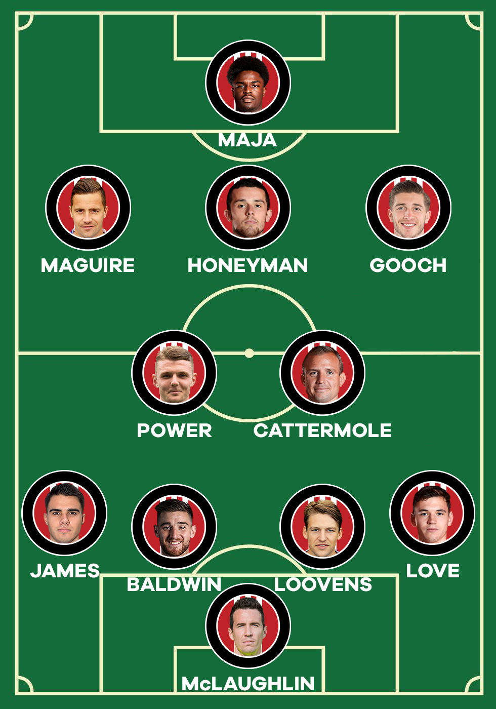 Sunderland line-up
