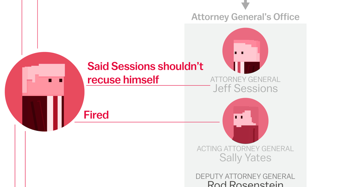 vox.com - The many ways Trump has tried to intervene in the Russia investigation, in one chart
