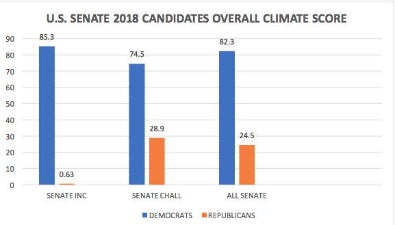 Senate scorecard on climate change for Democrats and Republicans