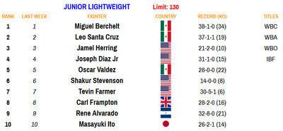 130 081720 - Rankings (Aug. 17, 2020): Benavidez dips, Frampton stays put