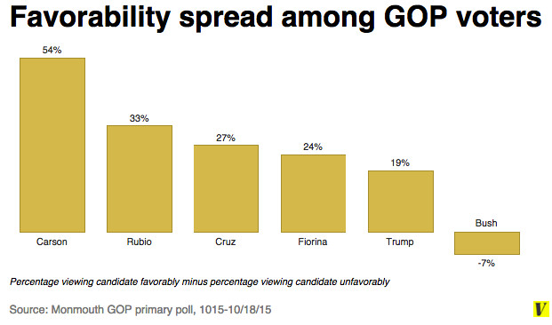 Favorability spread among GOP voters