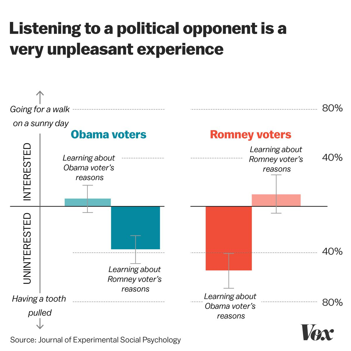 Understanding American Politics In The Trump Era  Of Psychologys  The Results Listening To A Political Opponent Isnt As Awful As Getting A  Tooth Pulled But Its Trending In That Direction Its Certainly A Lot  More