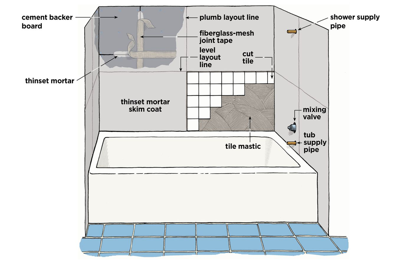 How To Tile Around A Tub This Old House