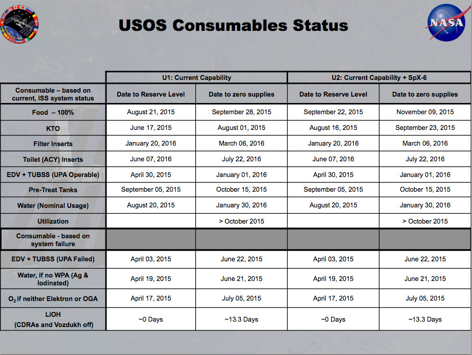 "(<a href=""http://www.nasa.gov/sites/default/files/files/HEO_NAC_ISS_April_2015_final.pdf"">NASA</a>)"