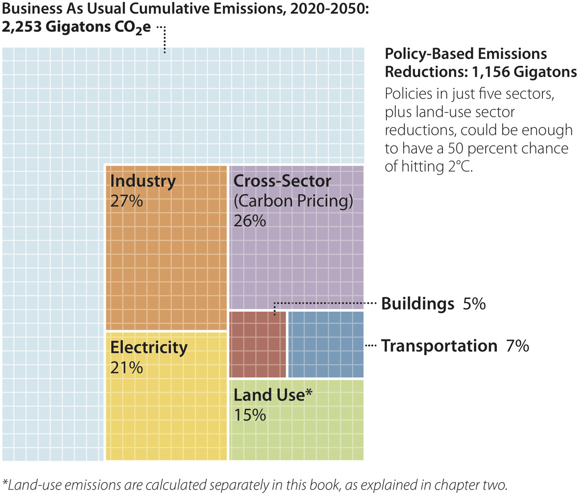 sectoral GHG reductions