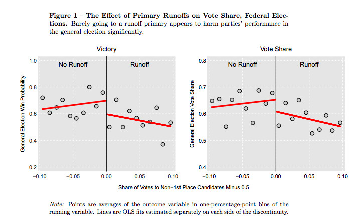 Chart showing effects of runoffs on general elections