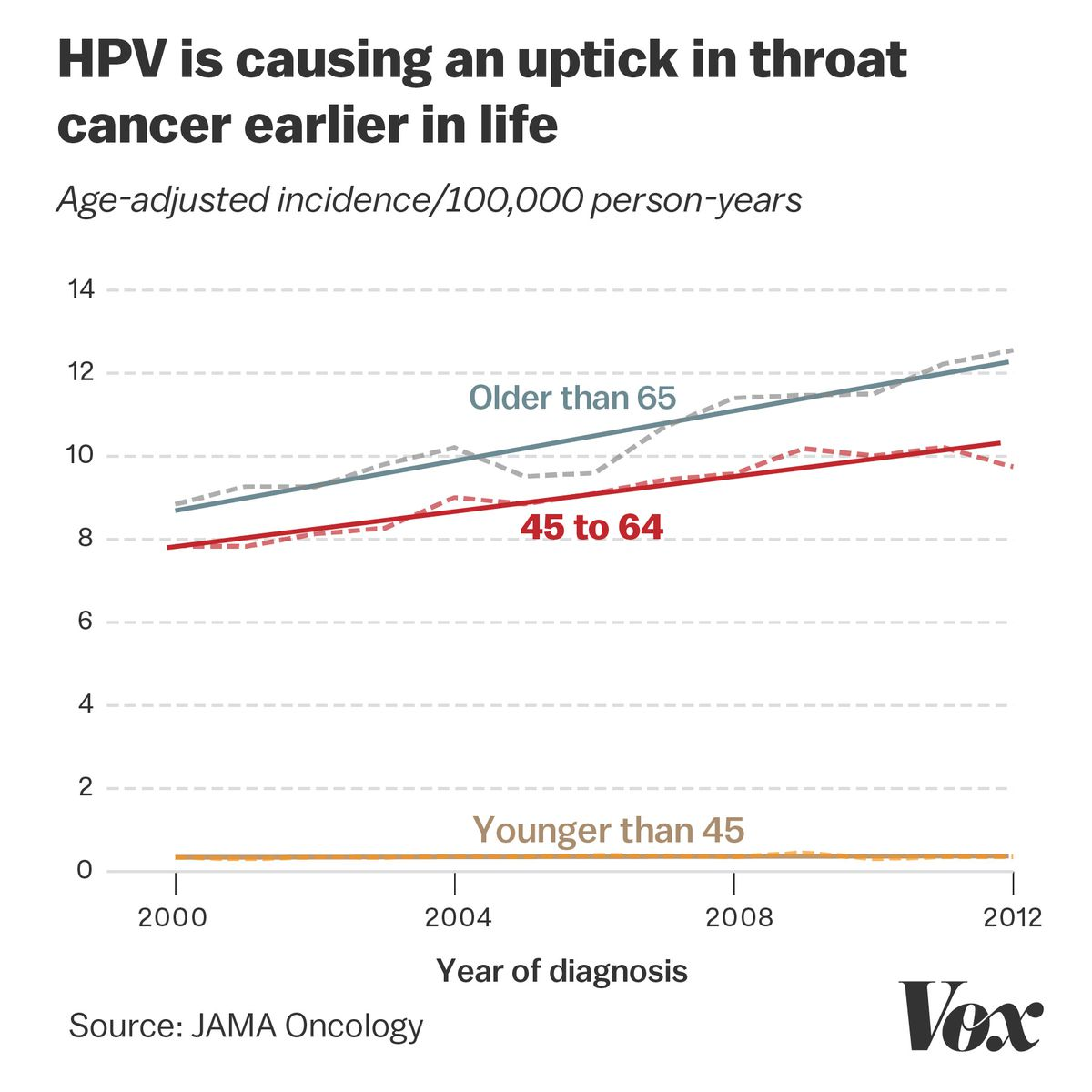 HPV head, neck, and anal cancers are on the rise - Vox