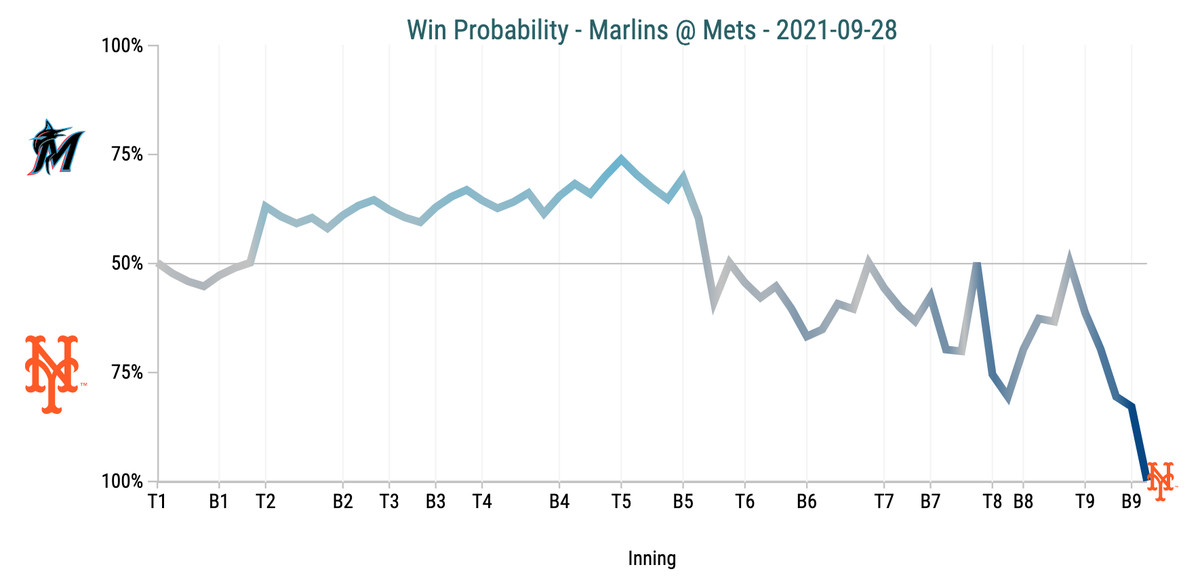 Win Probability Chart - Marlins @ Mets