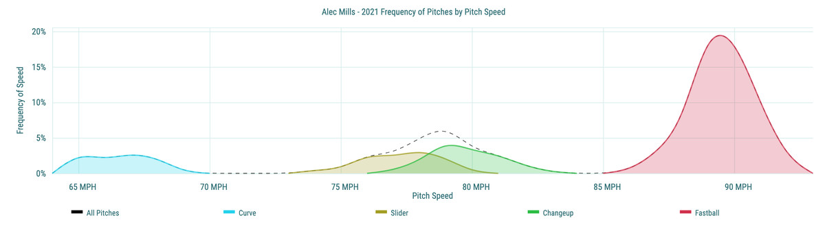 Alec Mills- 2021 Frequency of Pitches by Pitch Speed