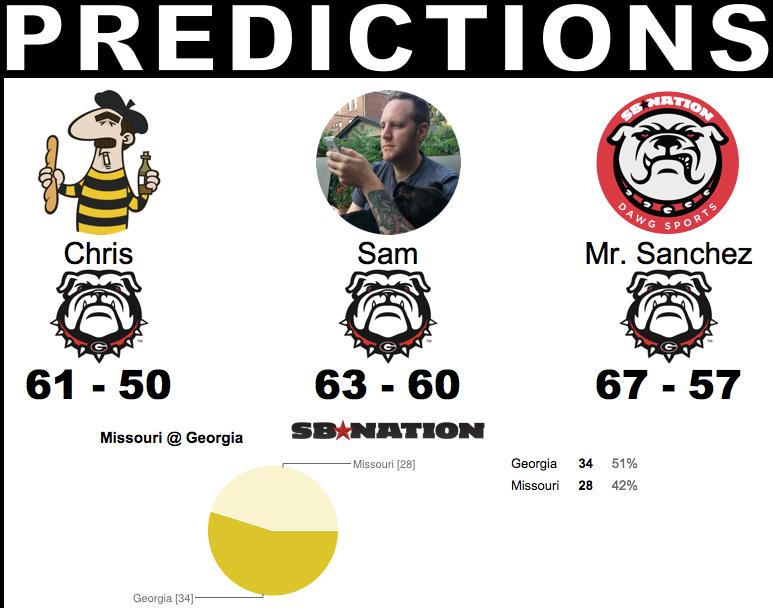 UGA Predictions
