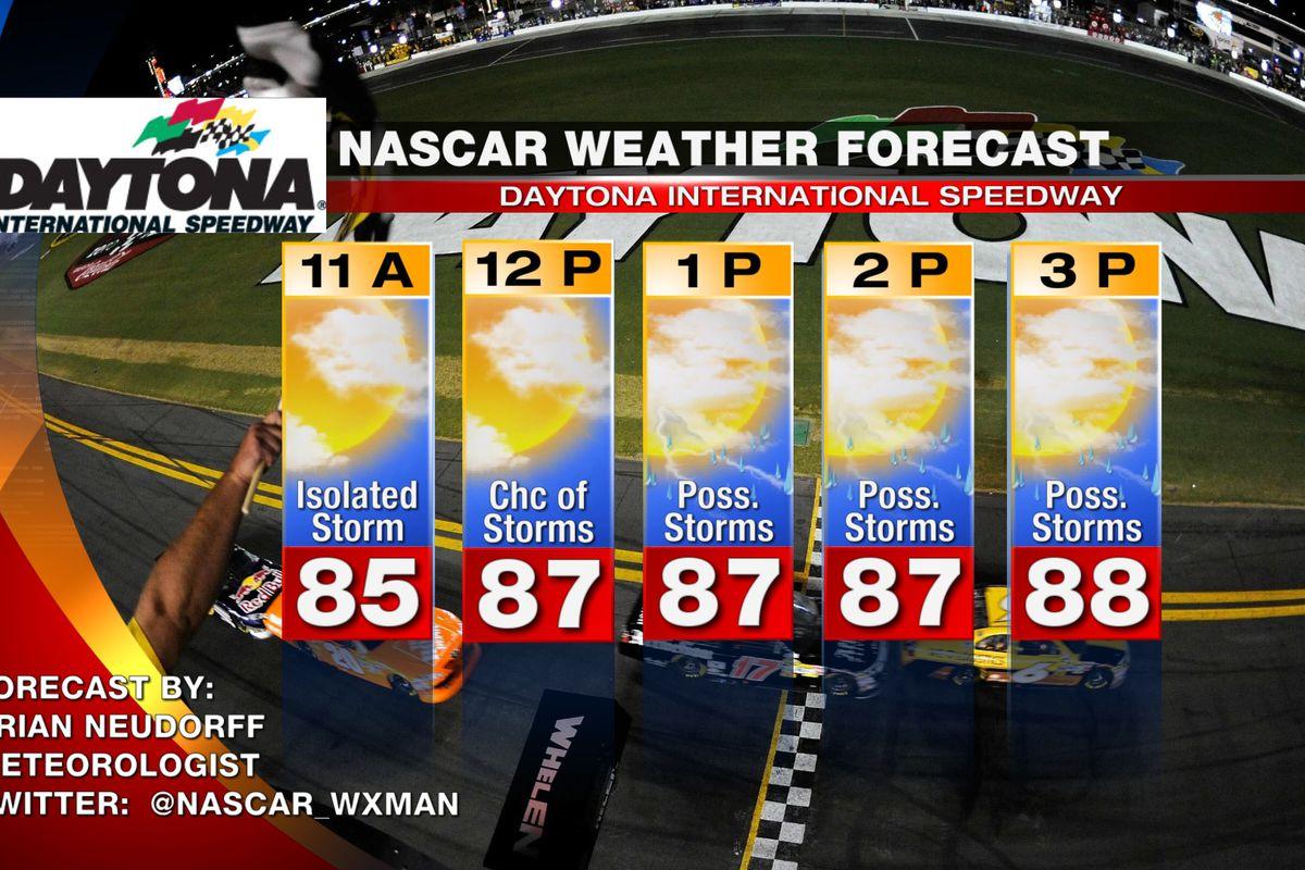 NASCAR At Daytona 2014: Coke Zero 400 race day weather forecast
