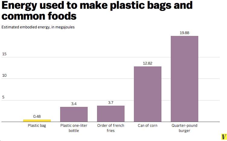 plastic bag energy chart