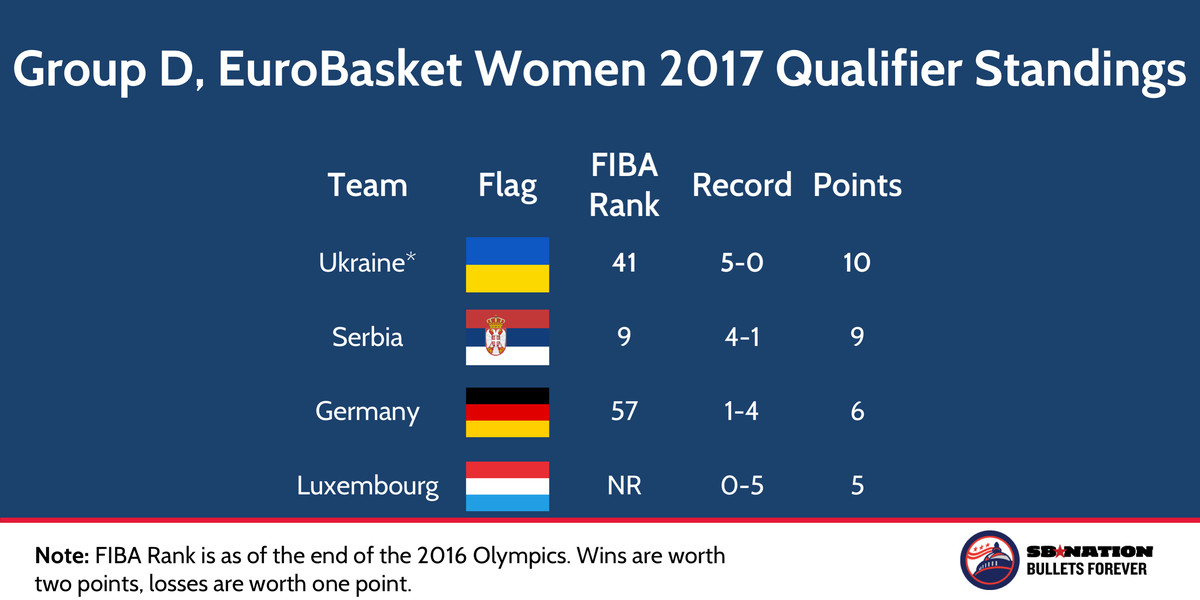 FIBA EuroBasket Women 2017 Qualifier Group D Nov 22 2016