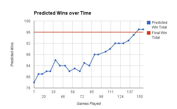 2014 Orioles Predicted Wins