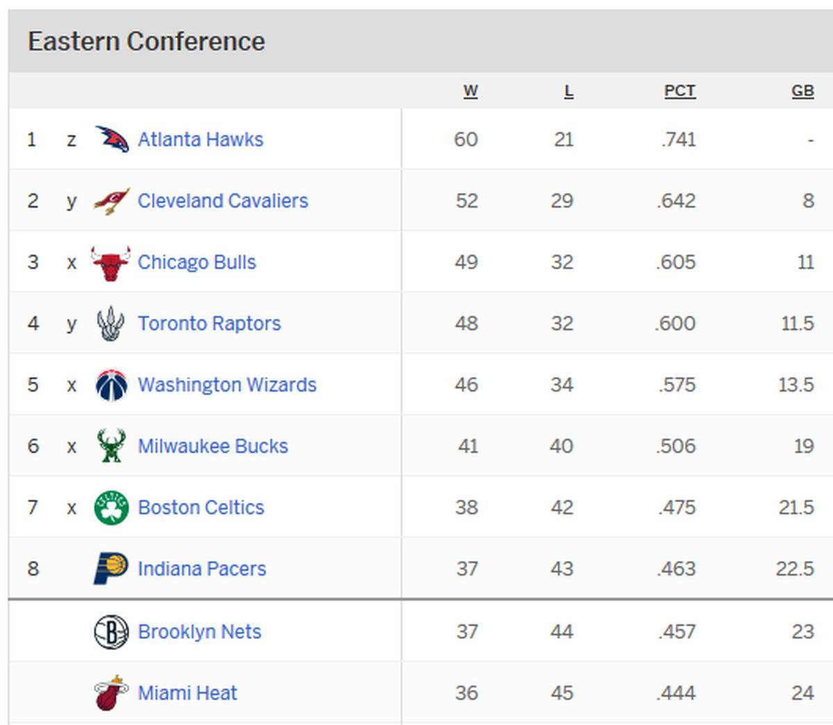 NBA Playoffs 2015: Eastern Conference Standings -- Who ...