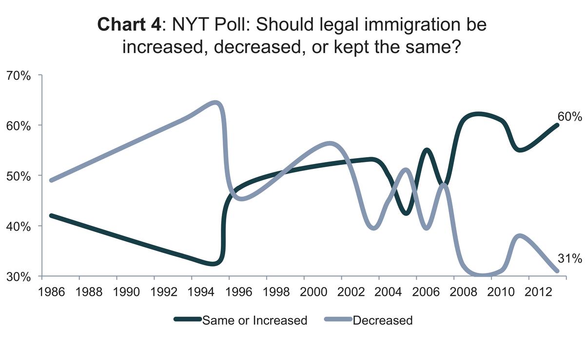 Immigration increased/decreased NYT