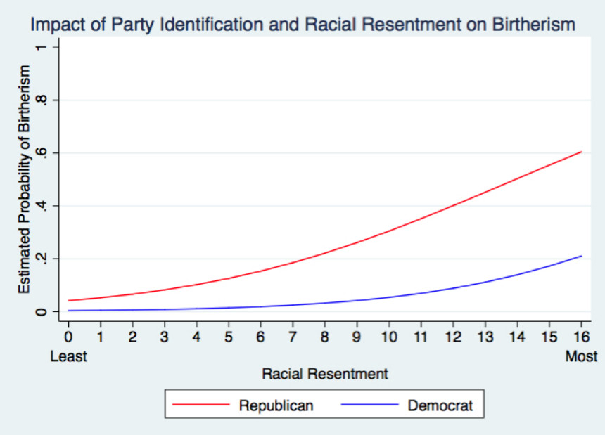 A chart that shows that even when controlling for party, racial resentment still correlates with birtherism.