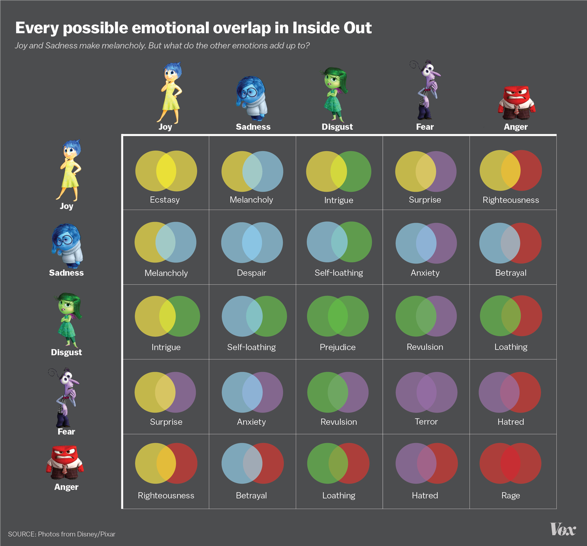 Chart how inside outs 5 emotions work together to make more vox video keep your emotions in check at the claw machine nvjuhfo Gallery