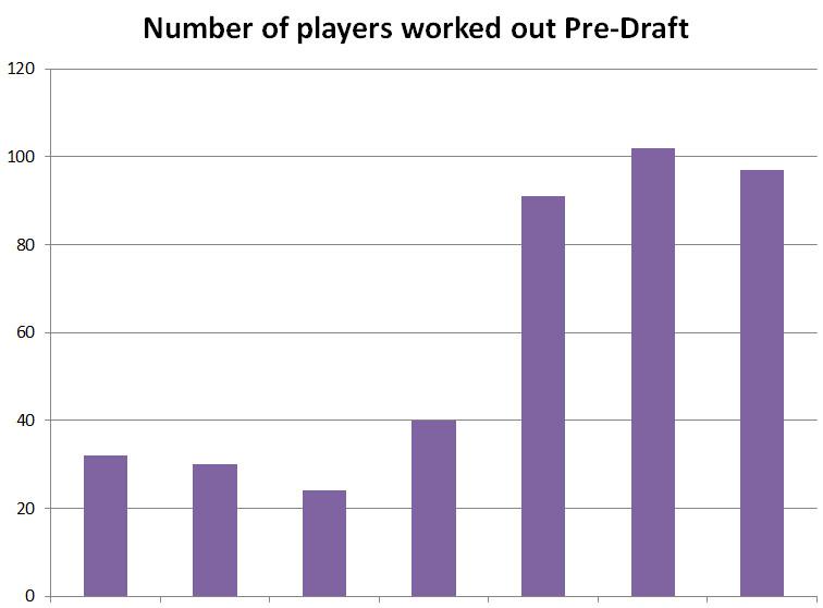 2010 2016 Utah Jazz pre draft work outs