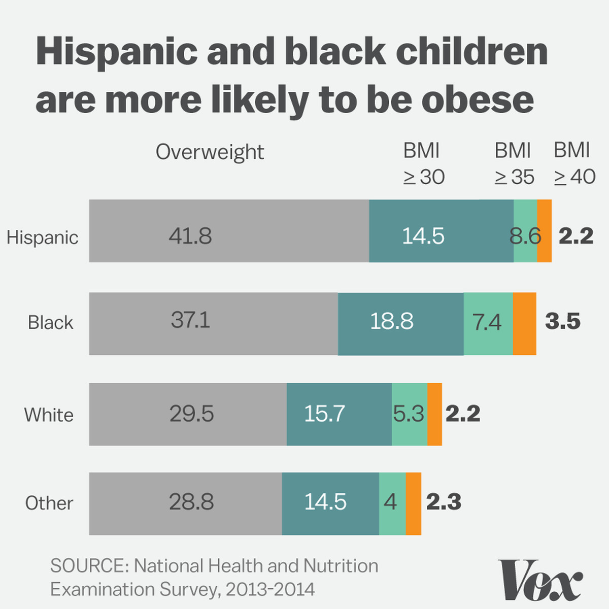 More american children and teens arent just obese theyre morbidly chart showing increase in severe obesity levels in children and teens geenschuldenfo Gallery