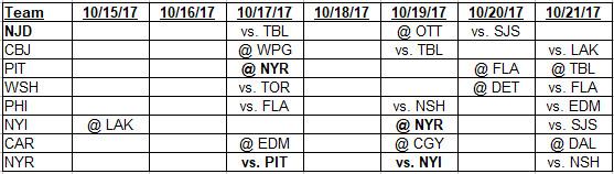 10-8-17 to 10-14-2017 Metropolitan Division schedule