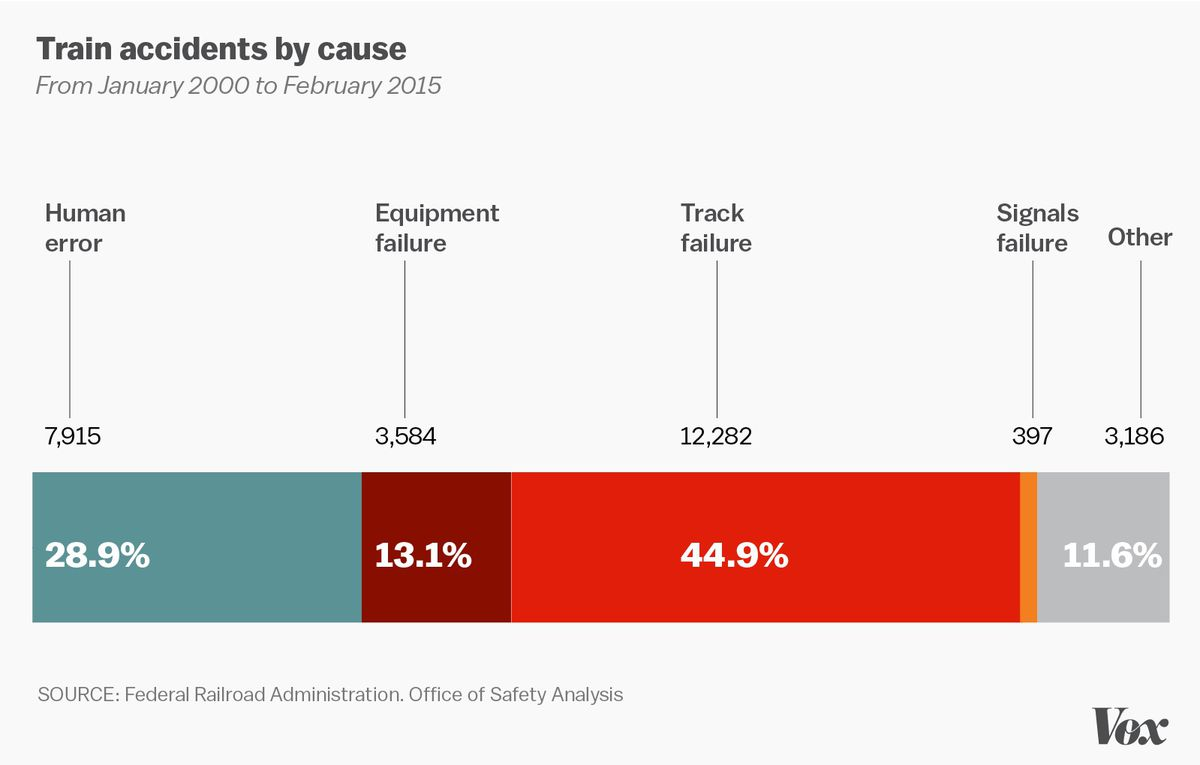 train accidents by casue