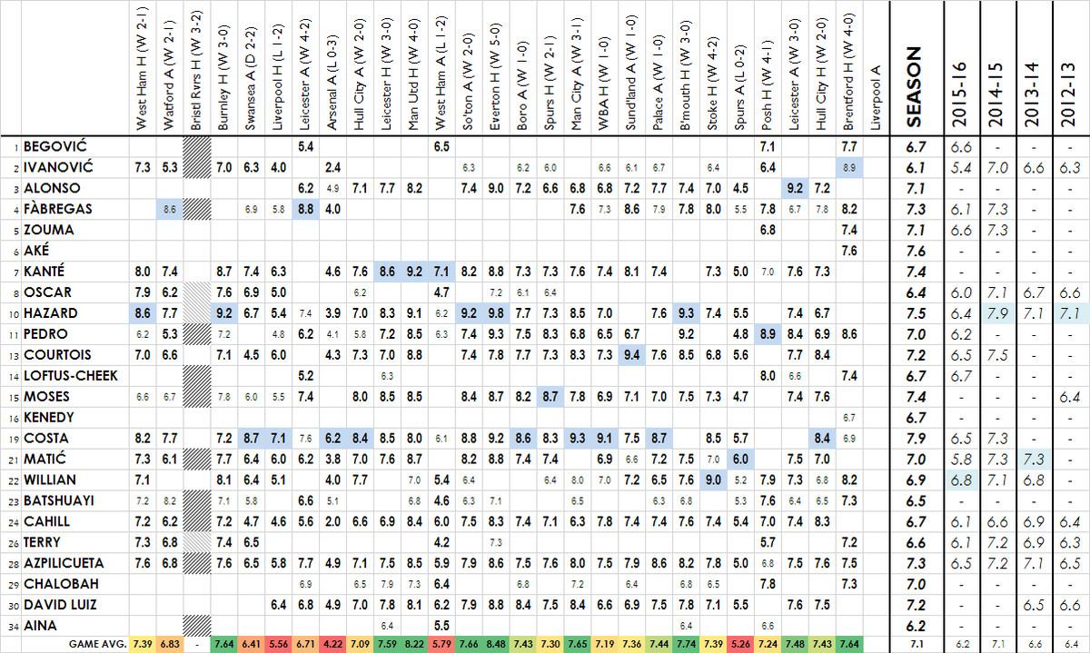 2016-17 player ratings - brentford h