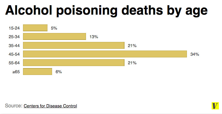 Alcohol poisoning deaths