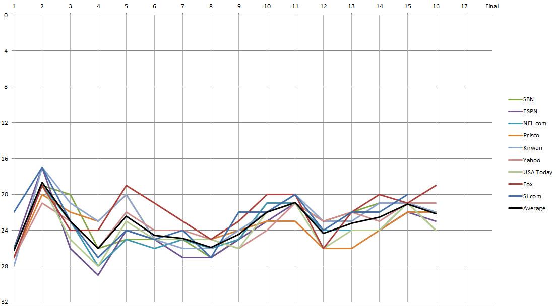 Minnesota Vikings Power Rankings Week 16