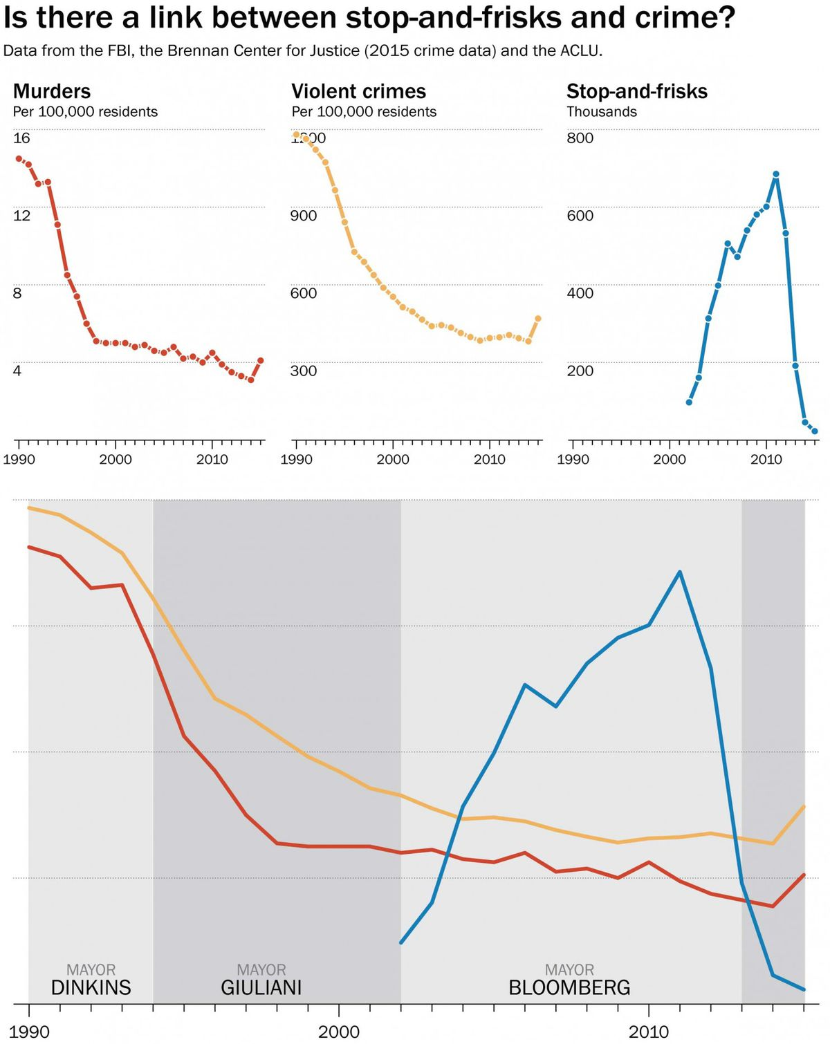 A chart shows that stop and frisk had no effect on crime.