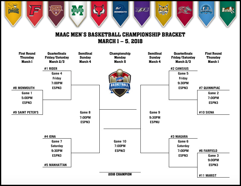 MAAC Tournament 2018: Bracket, schedule, scores, teams, and