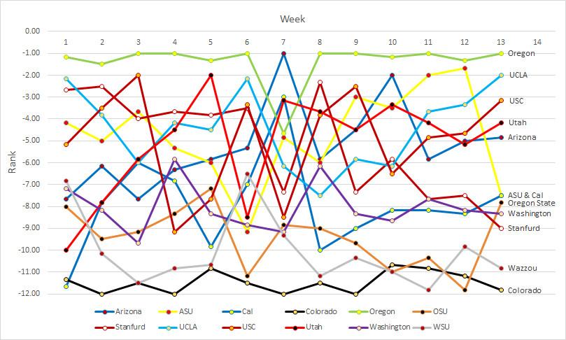Pac-12 rankings- Week 13b