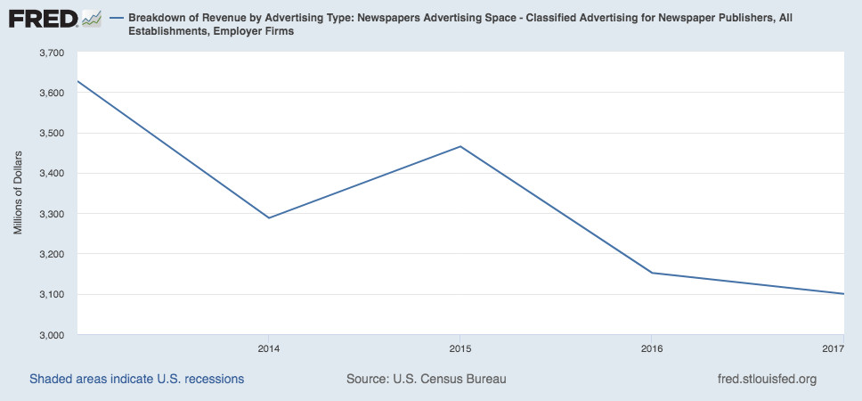 A chart showing classifieds revenue going down from 2013 to 2017.