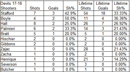 2017-18 Devils Shooters in Shootouts