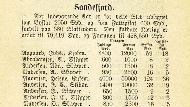 Norway tax record