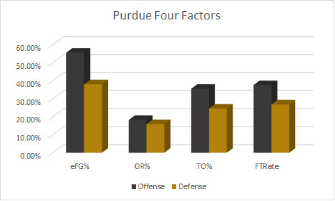 Purdue Four Factors Pregame