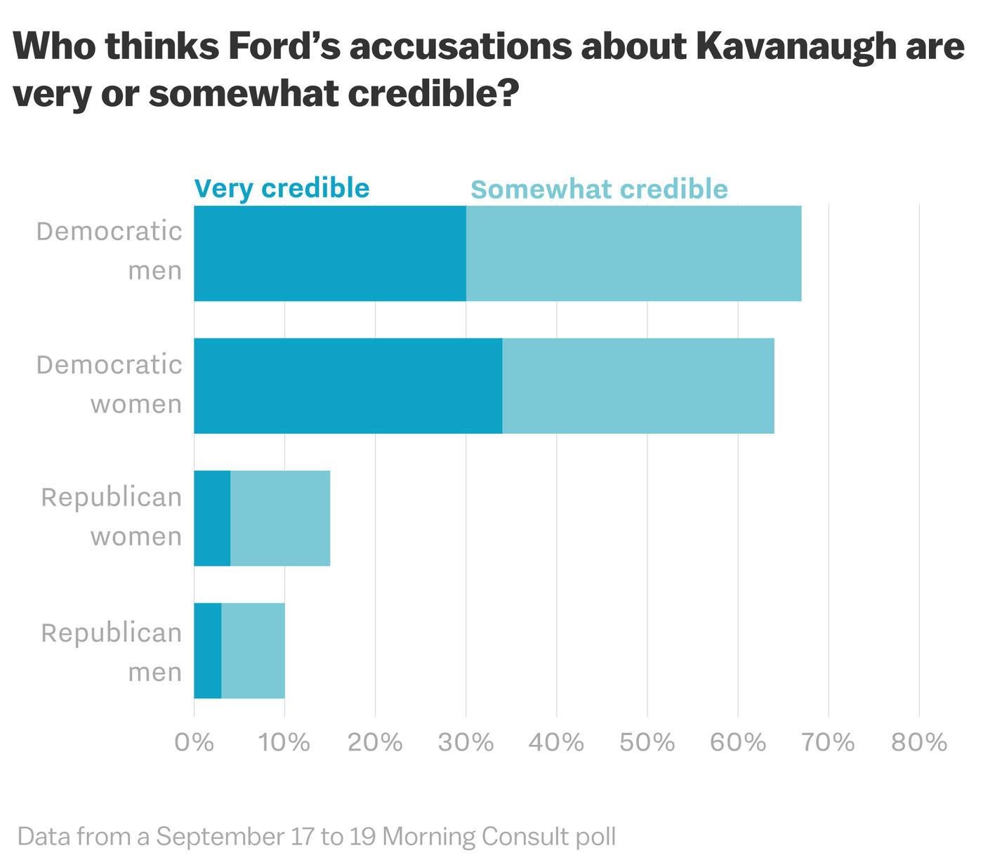 Brett Kavanaugh Senate vote: why Republicans and Trump stick
